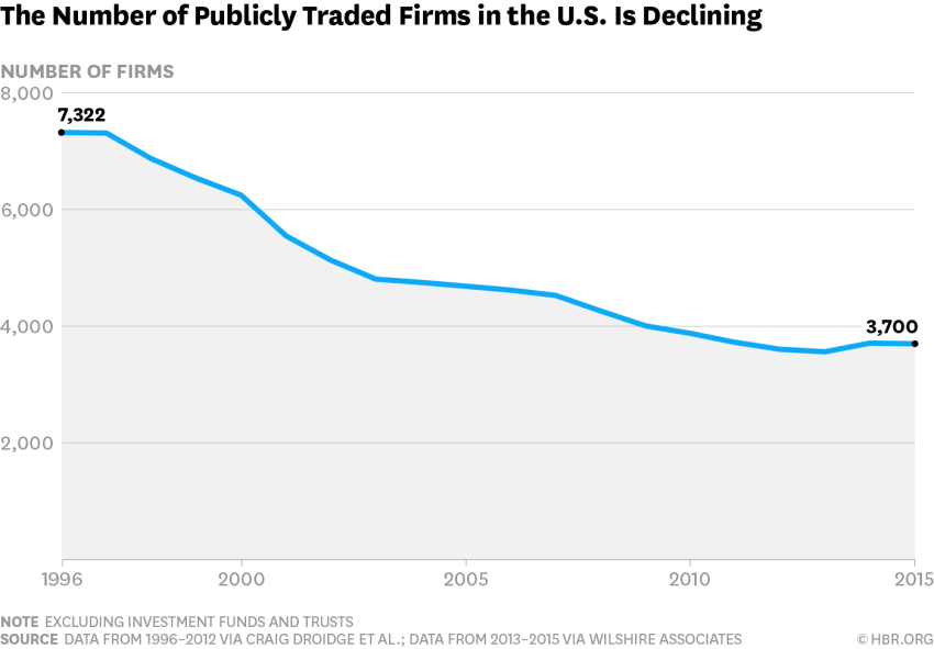The Number of Publicly Traded Firms in the U.S. is Declining